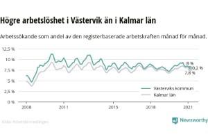 Trots pandemin: Positiv jobbtrend i Västerviks kommun