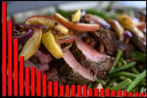 LISTA: Matens största klimatbovar • Så handlar norrbottningarna